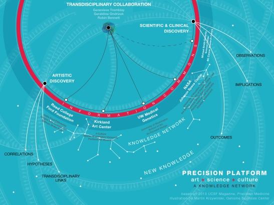 Transdisciplinary Collaboration: A Precision Platform